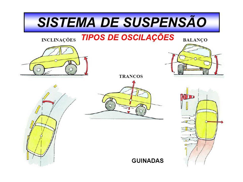 SISTEMA DE SUSPENSÃO TIPOS DE OSCILAÇÕES GUINADAS INCLINAÇÕES BALANÇO