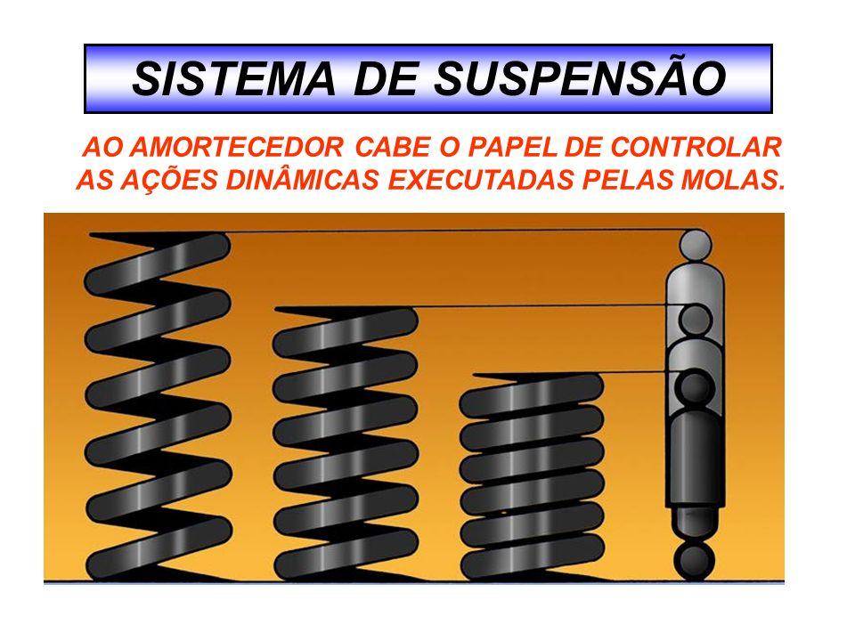 SISTEMA DE SUSPENSÃO AO AMORTECEDOR CABE O PAPEL DE CONTROLAR