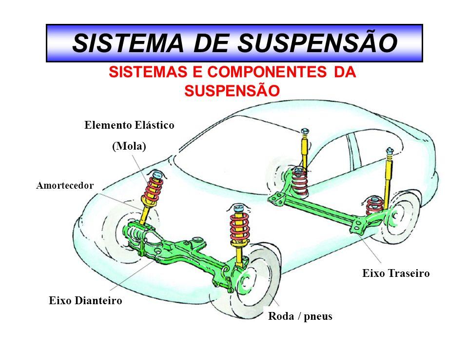 SISTEMAS E COMPONENTES DA SUSPENSÃO