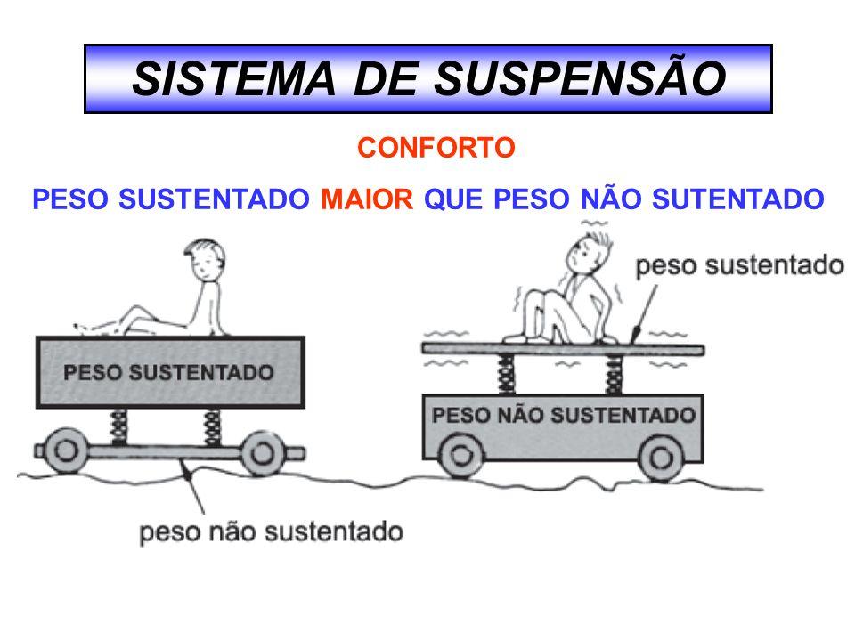 SISTEMA DE SUSPENSÃO CONFORTO