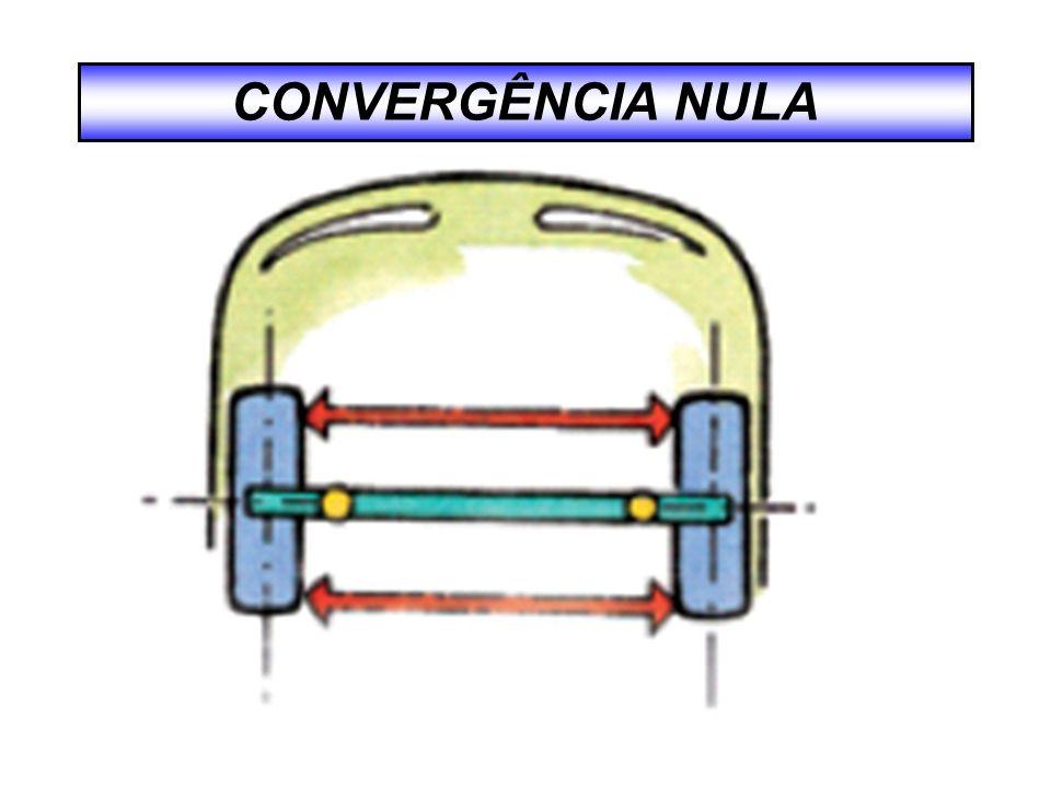 CONVERGÊNCIA NULA