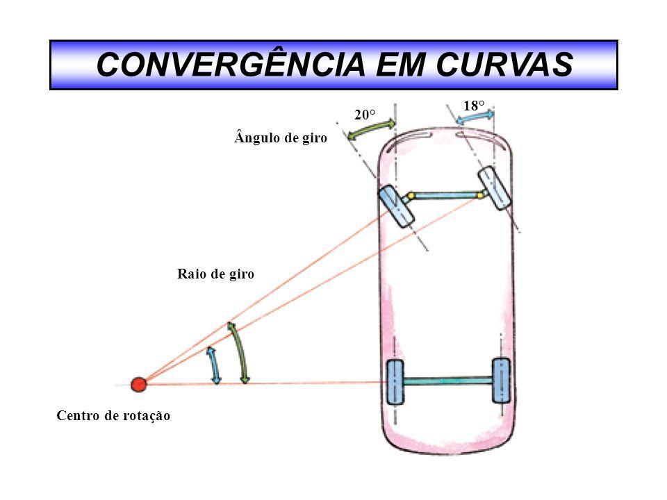 CONVERGÊNCIA EM CURVAS
