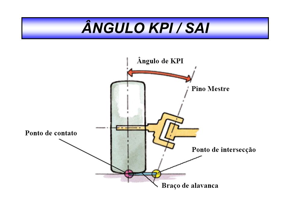 ÂNGULO KPI / SAI Ângulo de KPI Pino Mestre Ponto de contato
