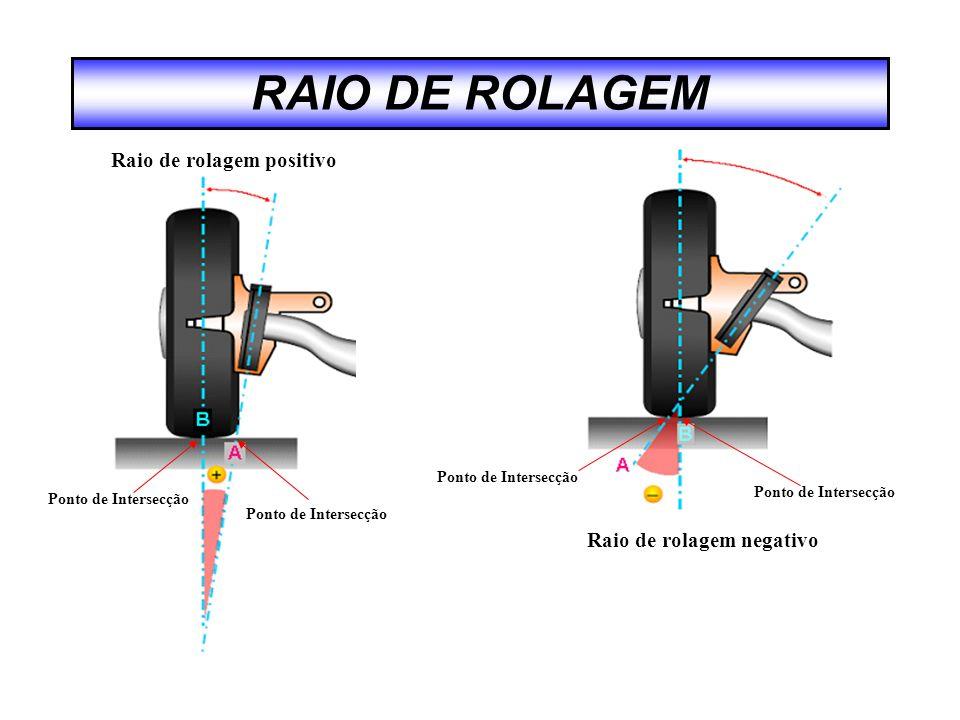 RAIO DE ROLAGEM Raio de rolagem positivo Raio de rolagem negativo