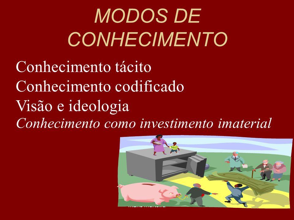 MODOS DE CONHECIMENTO Conhecimento tácito Conhecimento codificado