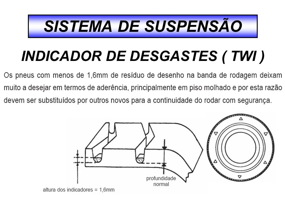 INDICADOR DE DESGASTES ( TWI )