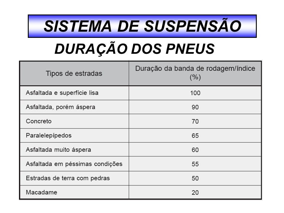 SISTEMA DE SUSPENSÃO DURAÇÃO DOS PNEUS