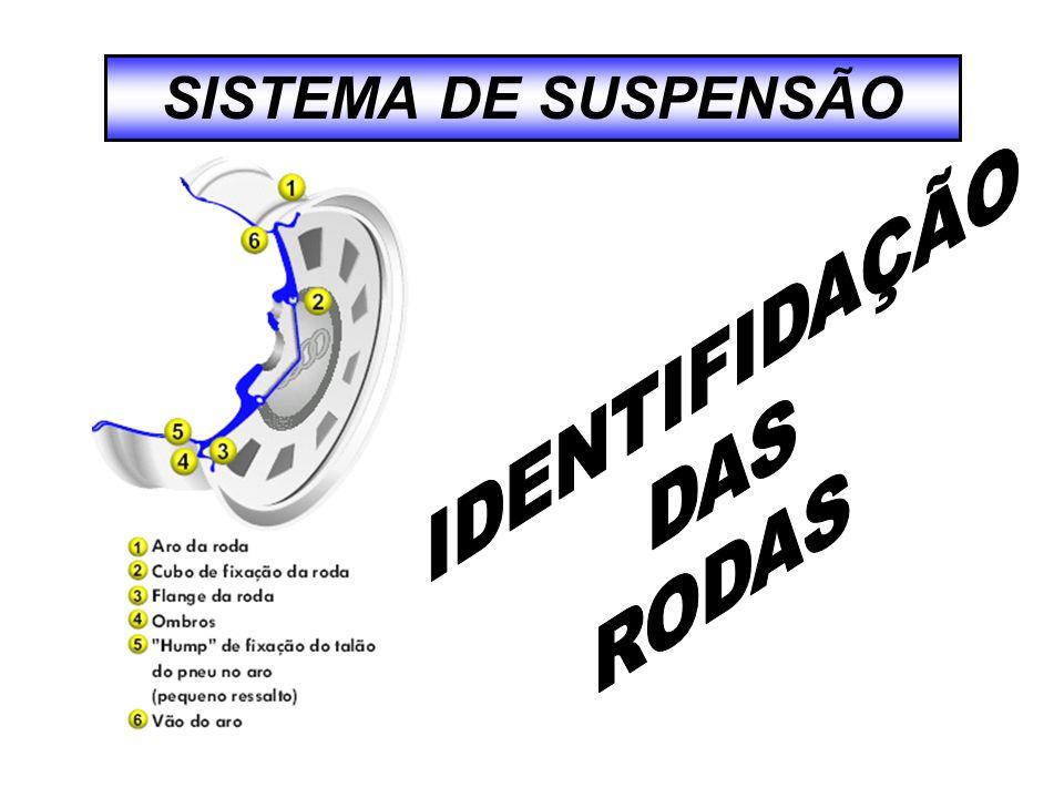 SISTEMA DE SUSPENSÃO IDENTIFIDAÇÃO DAS RODAS