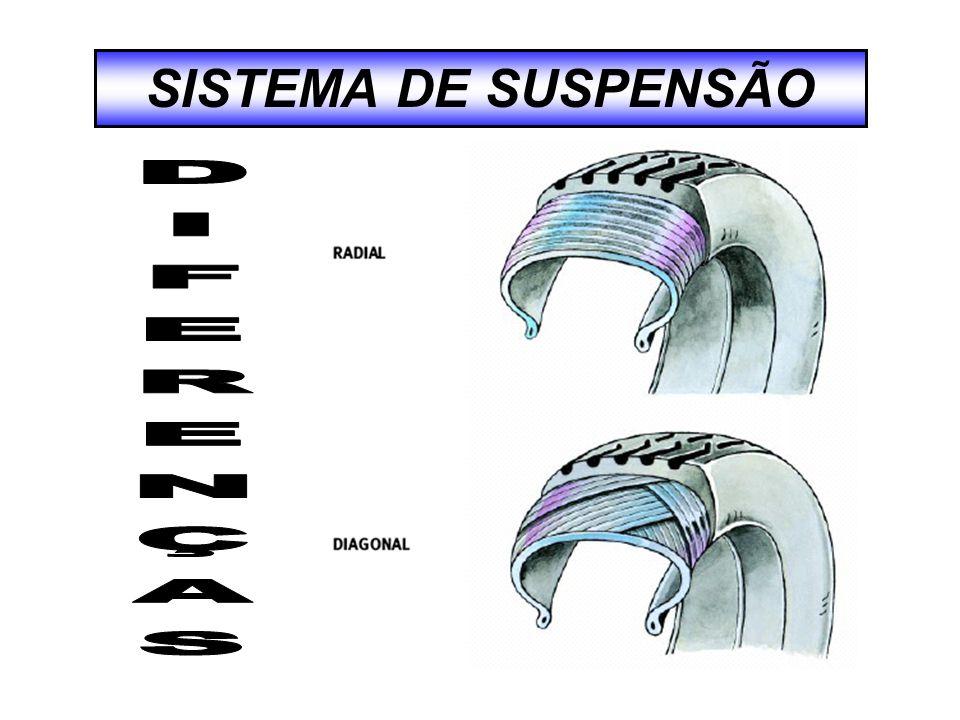 SISTEMA DE SUSPENSÃO DIFERENÇAS