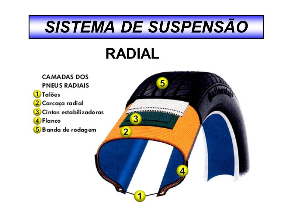 SISTEMA DE SUSPENSÃO RADIAL