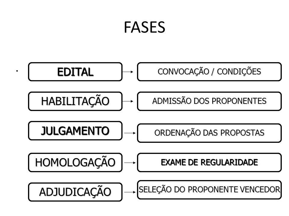 FASES . EDITAL HABILITAÇÃO JULGAMENTO HOMOLOGAÇÃO ADJUDICAÇÃO