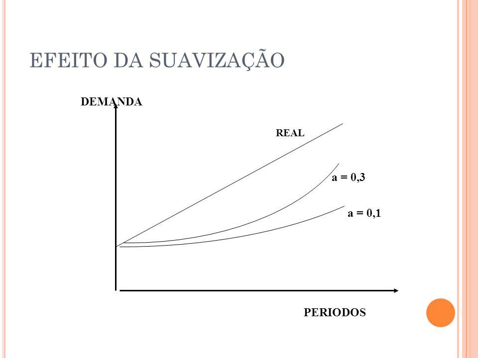 EFEITO DA SUAVIZAÇÃO DEMANDA REAL a = 0,3 a = 0,1 PERIODOS