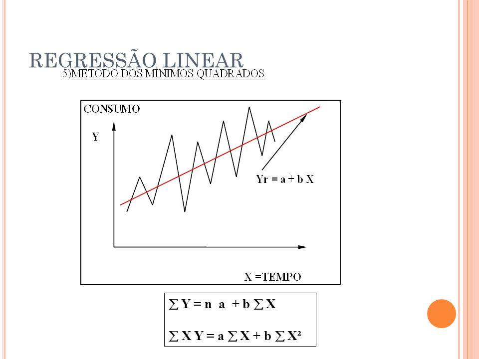REGRESSÃO LINEAR  Y = n a + b  X  X Y = a  X + b  X²