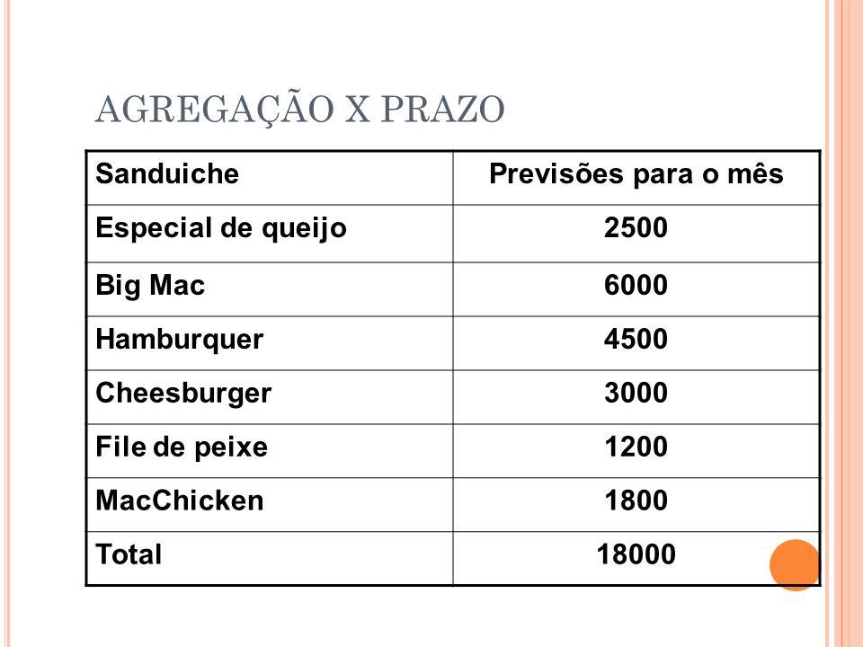 AGREGAÇÃO X PRAZO Sanduiche Previsões para o mês Especial de queijo
