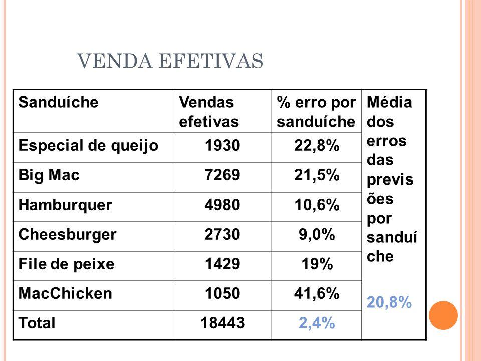 VENDA EFETIVAS Sanduíche Vendas efetivas % erro por sanduíche