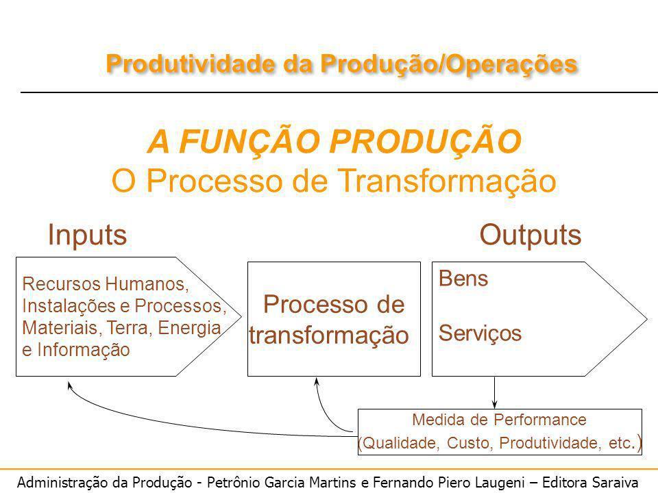 A FUNÇÃO PRODUÇÃO O Processo de Transformação