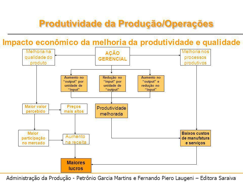 Impacto econômico da melhoria da produtividade e qualidade