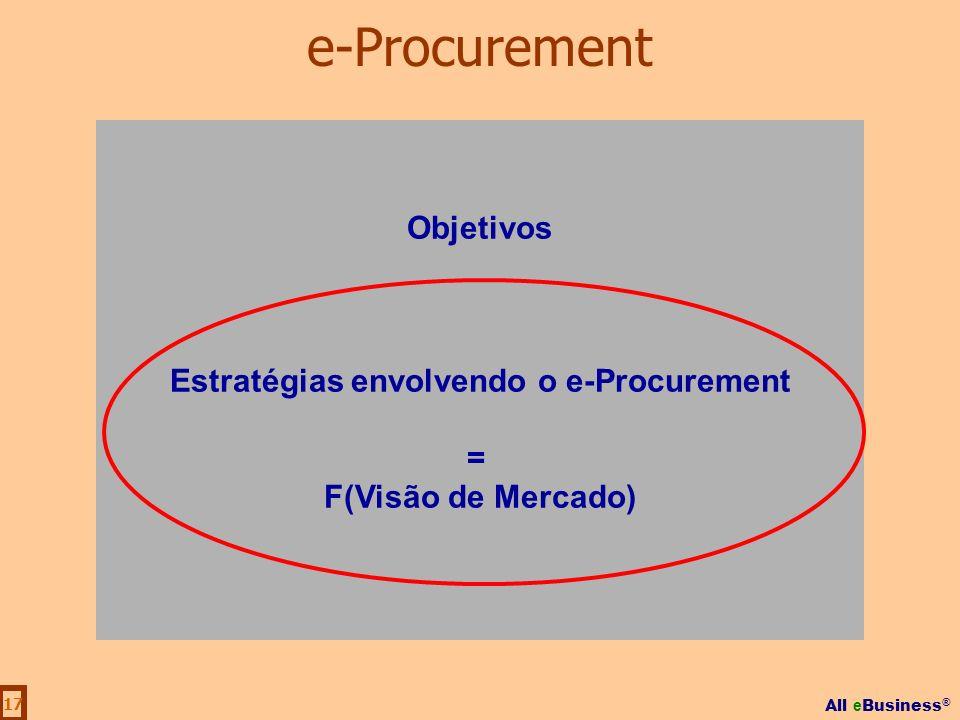 Estratégias envolvendo o e-Procurement