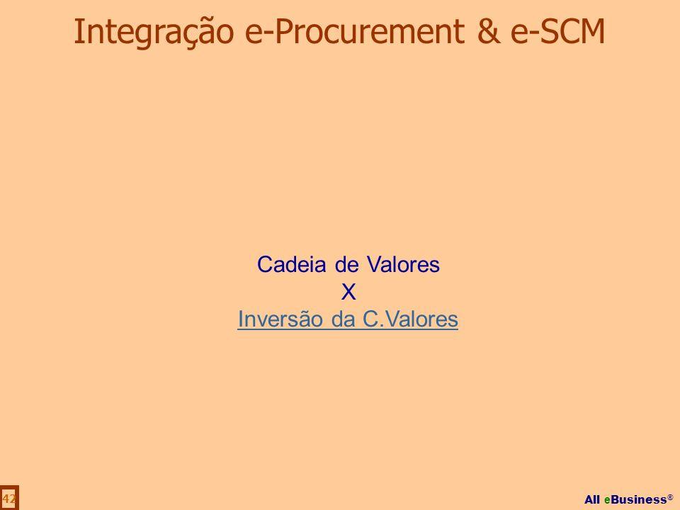 Integração e-Procurement & e-SCM