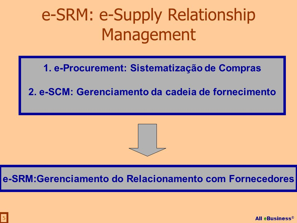 e-SRM: e-Supply Relationship Management