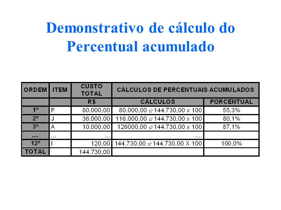 Demonstrativo de cálculo do Percentual acumulado