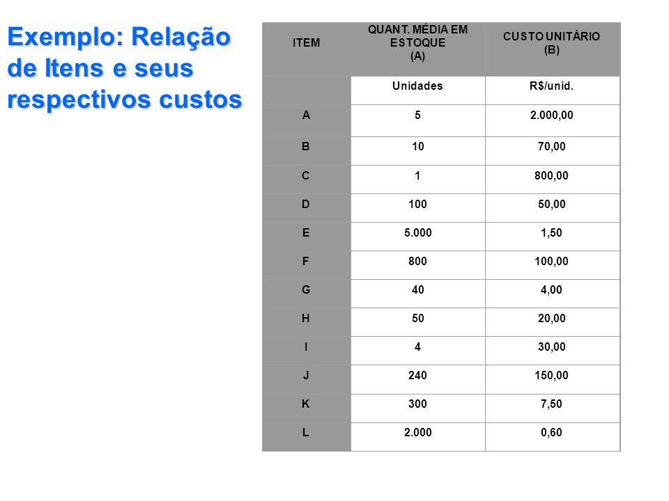 Exemplo: Relação de Itens e seus respectivos custos
