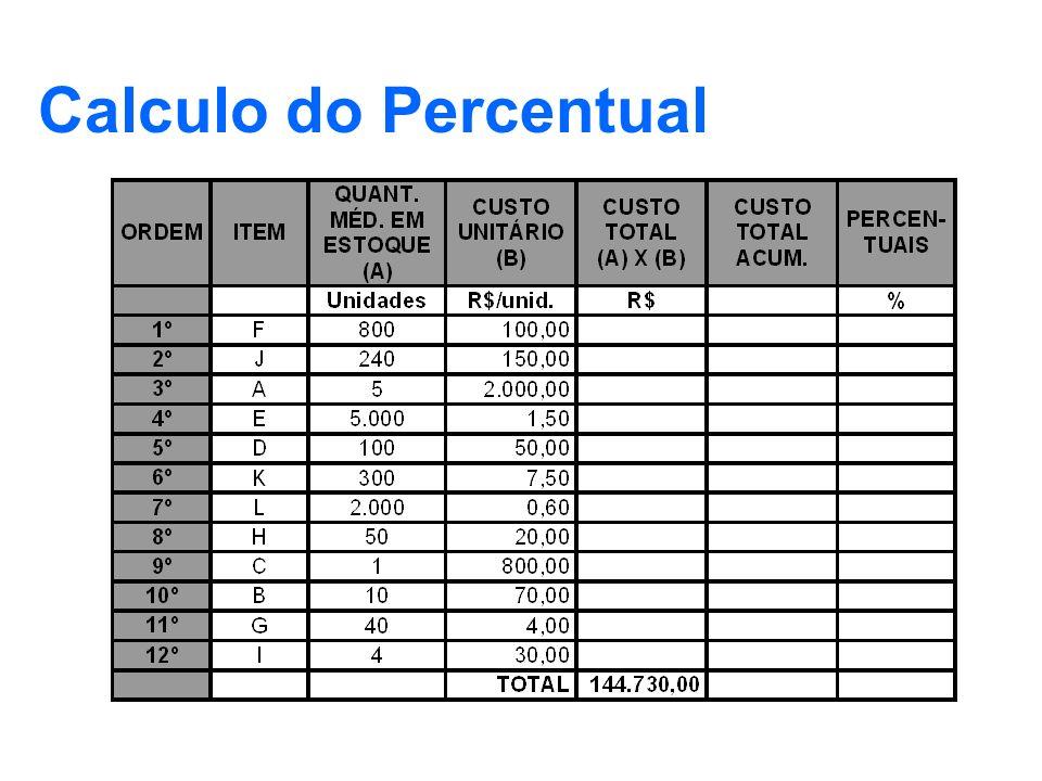 Calculo do Percentual