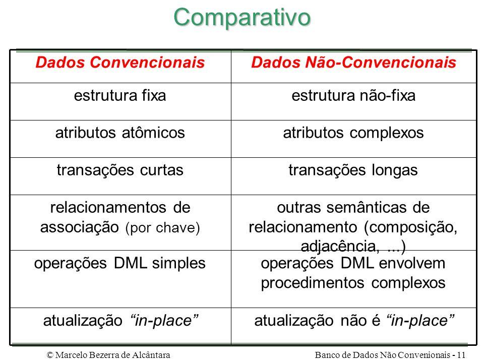 Dados Não-Convencionais