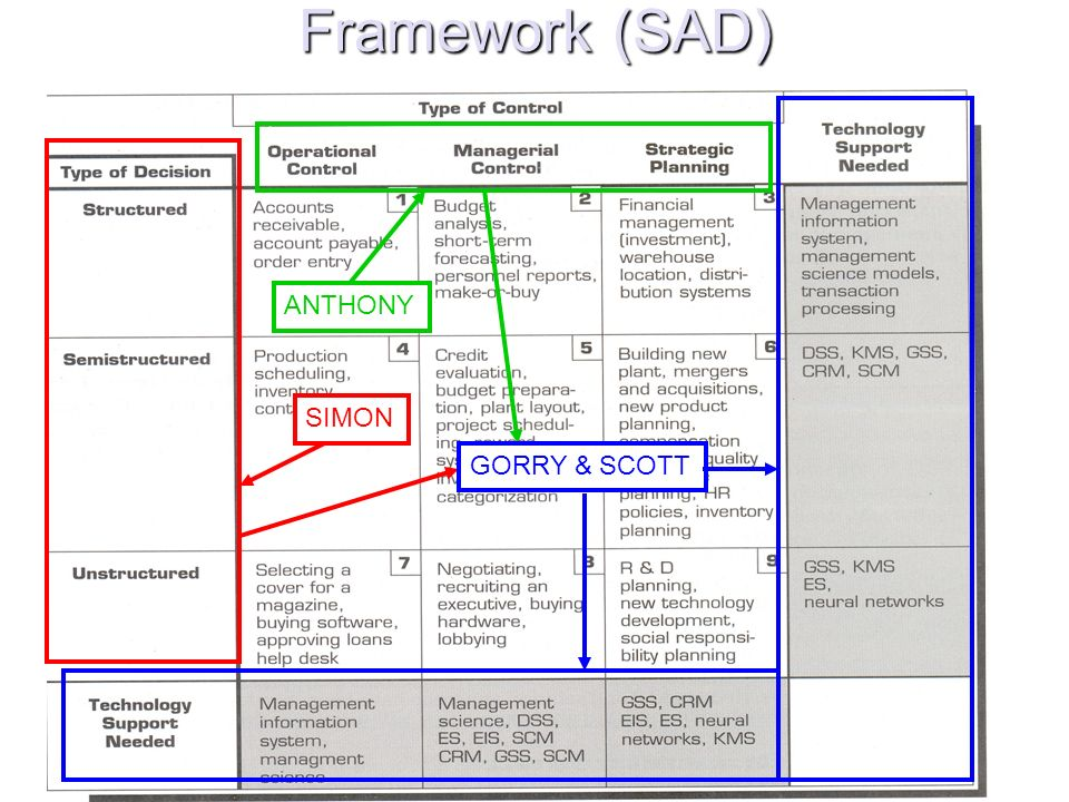 Framework (SAD) GORRY & SCOTT ANTHONY SIMON