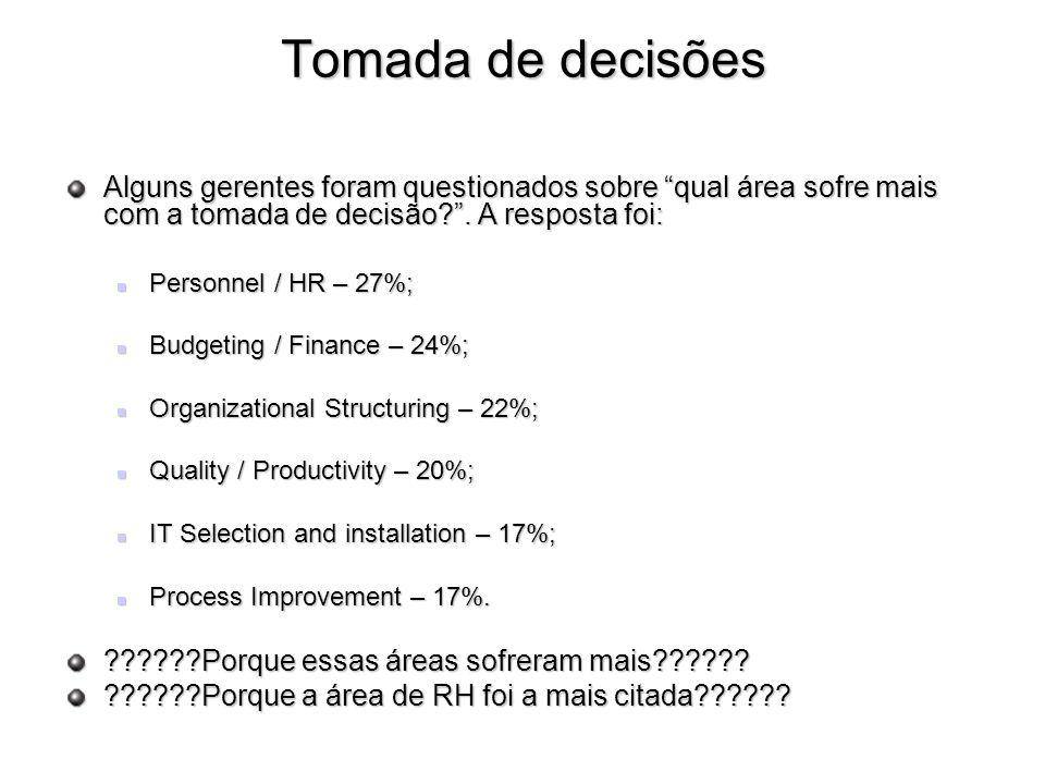 Tomada de decisões Alguns gerentes foram questionados sobre qual área sofre mais com a tomada de decisão . A resposta foi: