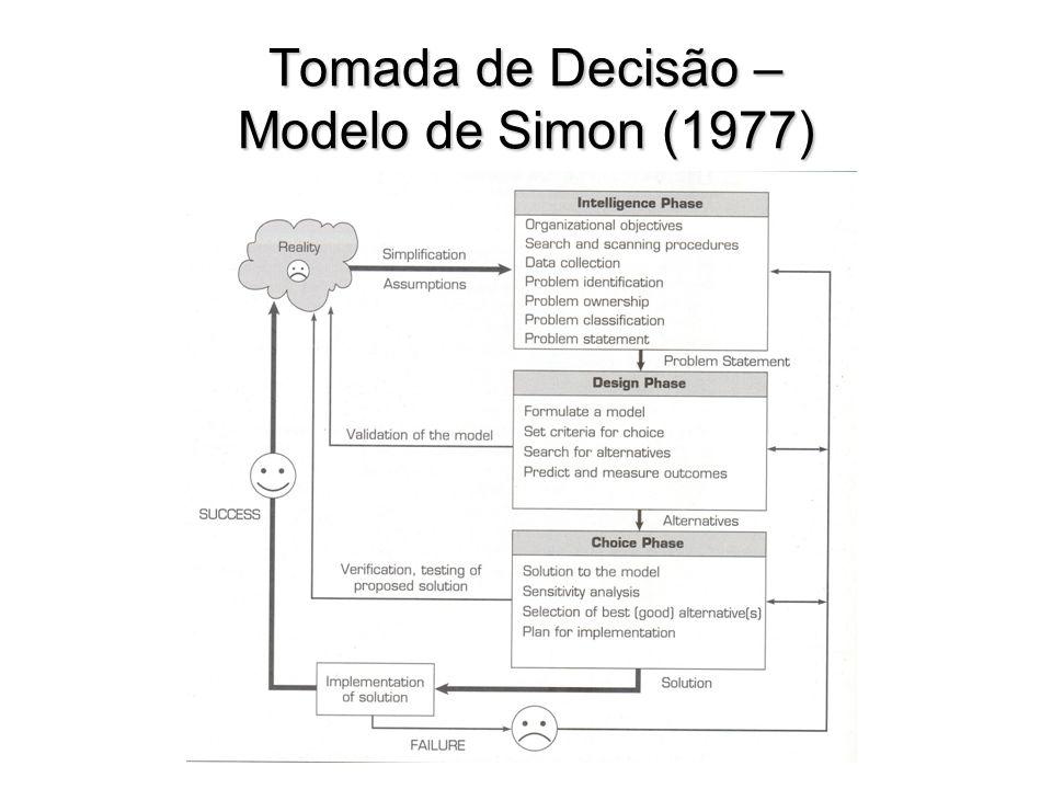 Tomada de Decisão – Modelo de Simon (1977)
