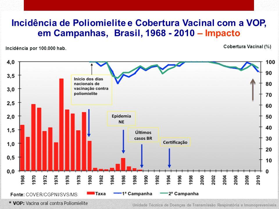 * VOP: Vacina oral contra Poliomielite