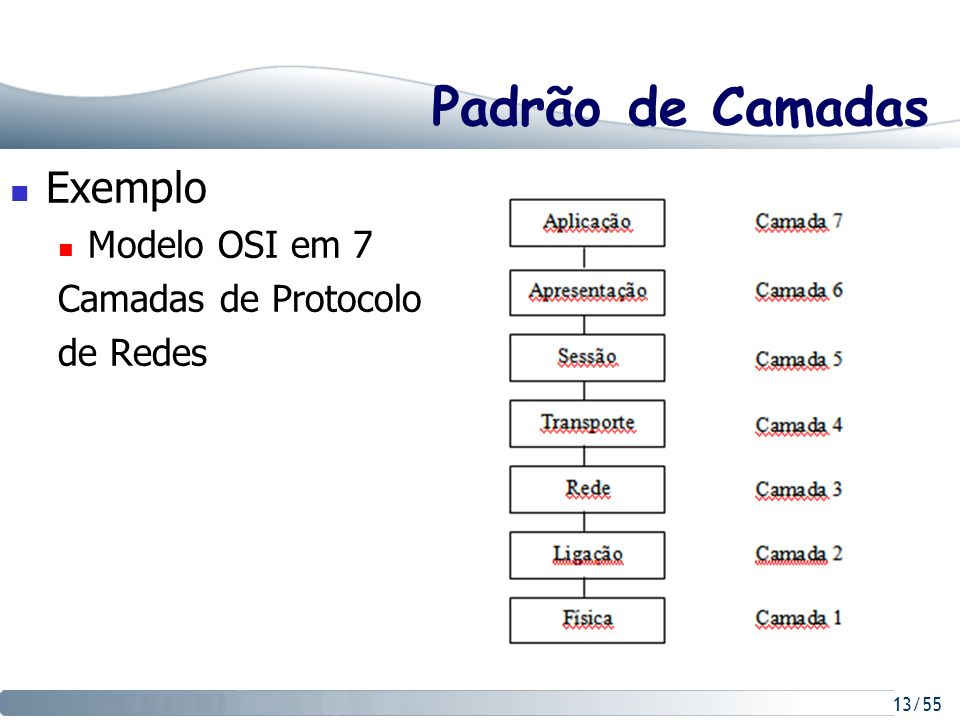 Padrão de Camadas Exemplo Modelo OSI em 7 Camadas de Protocolo