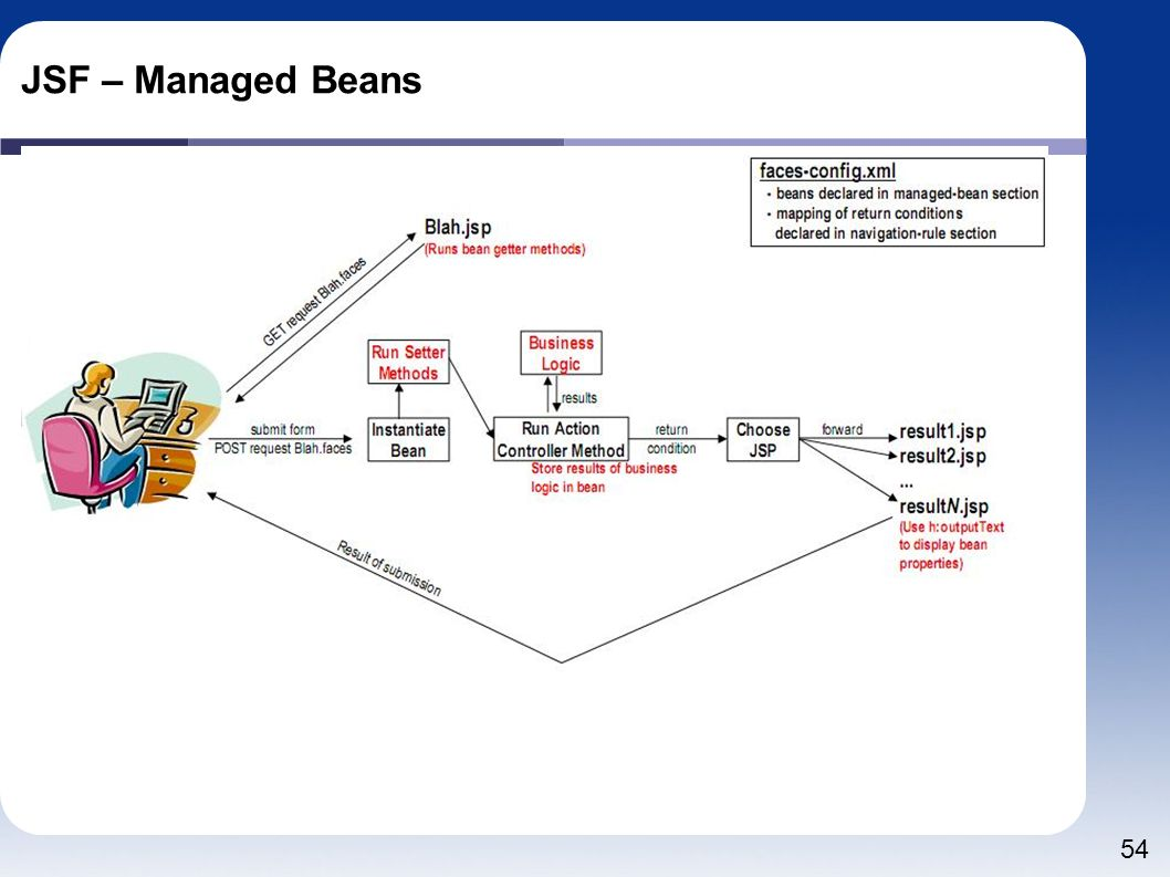 JSF – Managed Beans