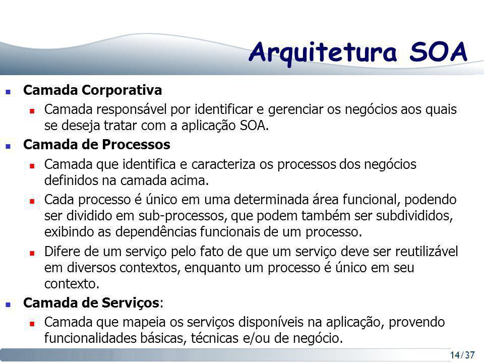 Arquitetura SOA Camada Corporativa