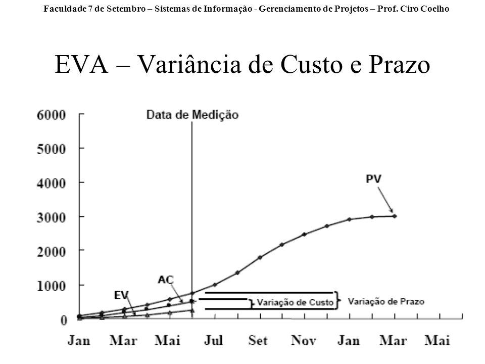 EVA – Variância de Custo e Prazo