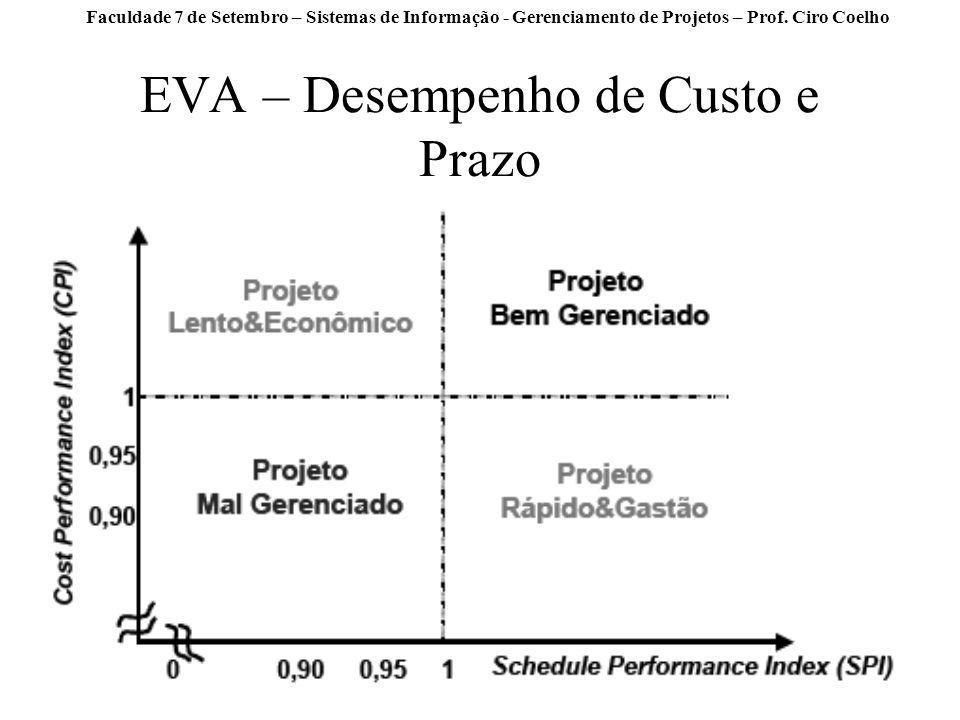 EVA – Desempenho de Custo e Prazo