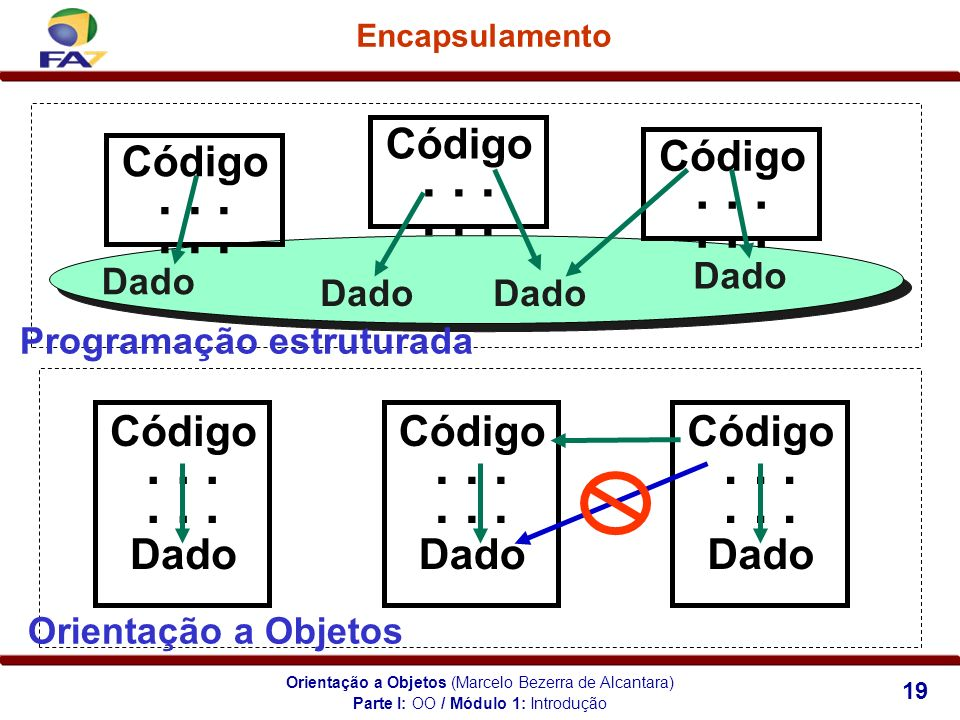 Parte I: OO / Módulo 1: Introdução