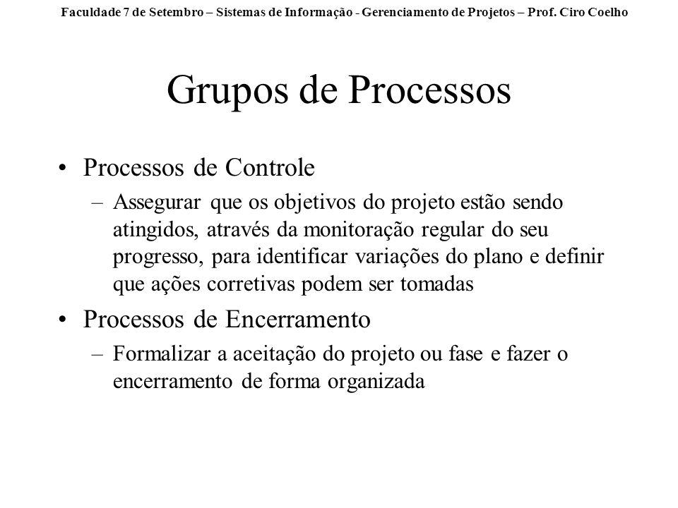 Grupos de Processos Processos de Controle Processos de Encerramento
