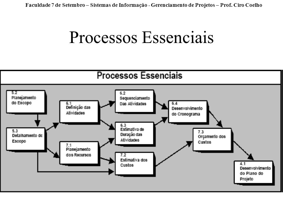 Processos Essenciais