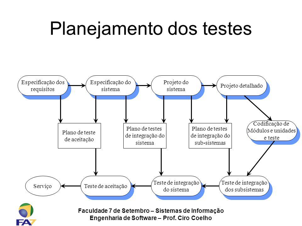 Planejamento dos testes