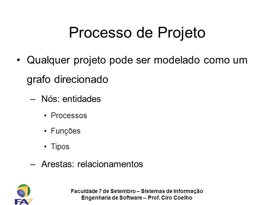 Processo de Projeto Qualquer projeto pode ser modelado como um grafo direcionado. Nós: entidades. Processos.