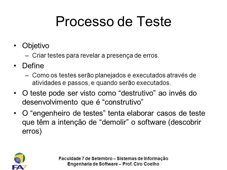 Processo de Teste Objetivo Define