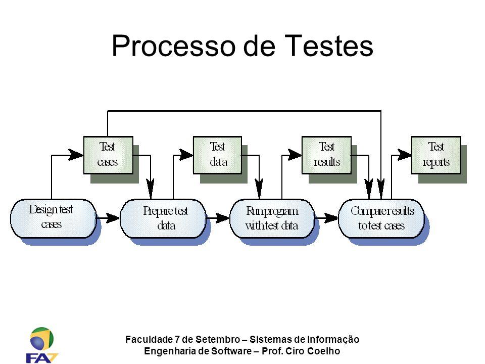 Processo de Testes Faculdade 7 de Setembro – Sistemas de Informação