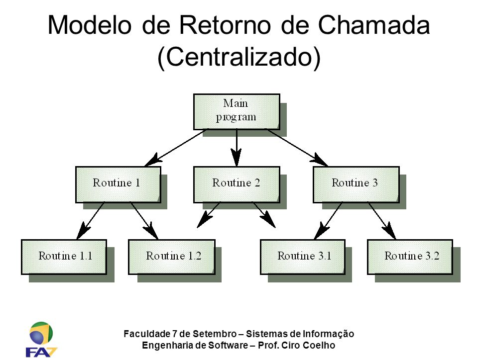 Modelo de Retorno de Chamada (Centralizado)