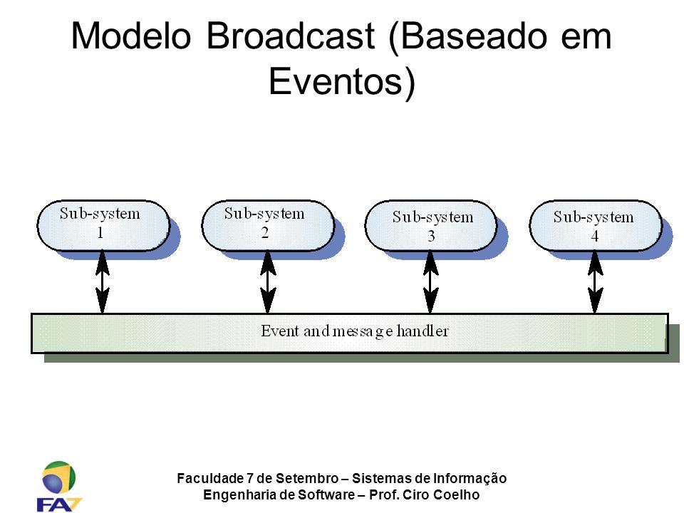 Modelo Broadcast (Baseado em Eventos)
