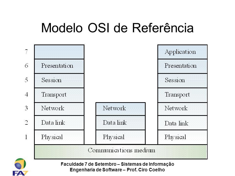 Modelo OSI de Referência