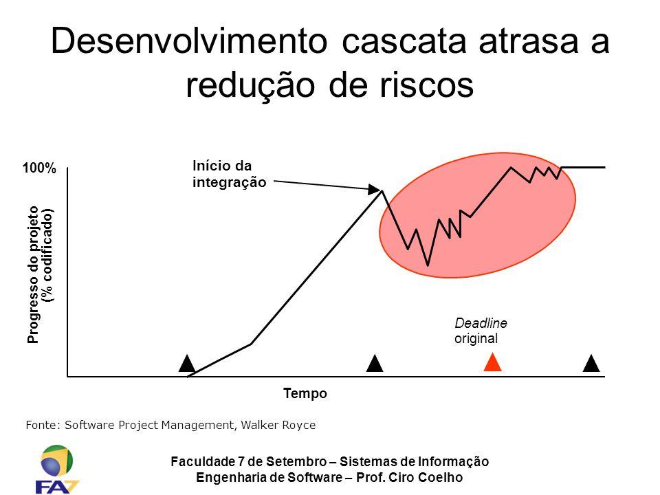Desenvolvimento cascata atrasa a redução de riscos