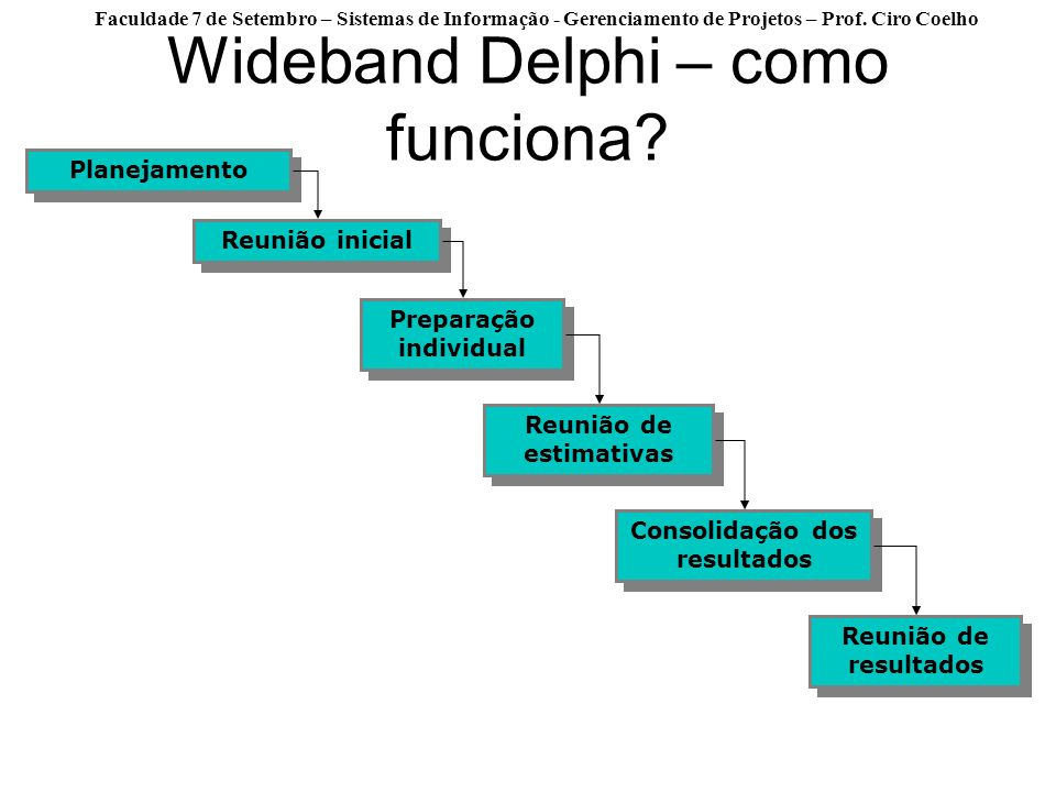 Wideband Delphi – como funciona
