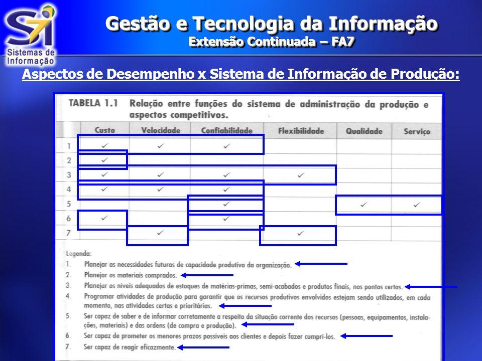 Aspectos de Desempenho x Sistema de Informação de Produção:
